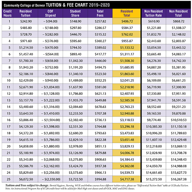 image of tuition and fee table