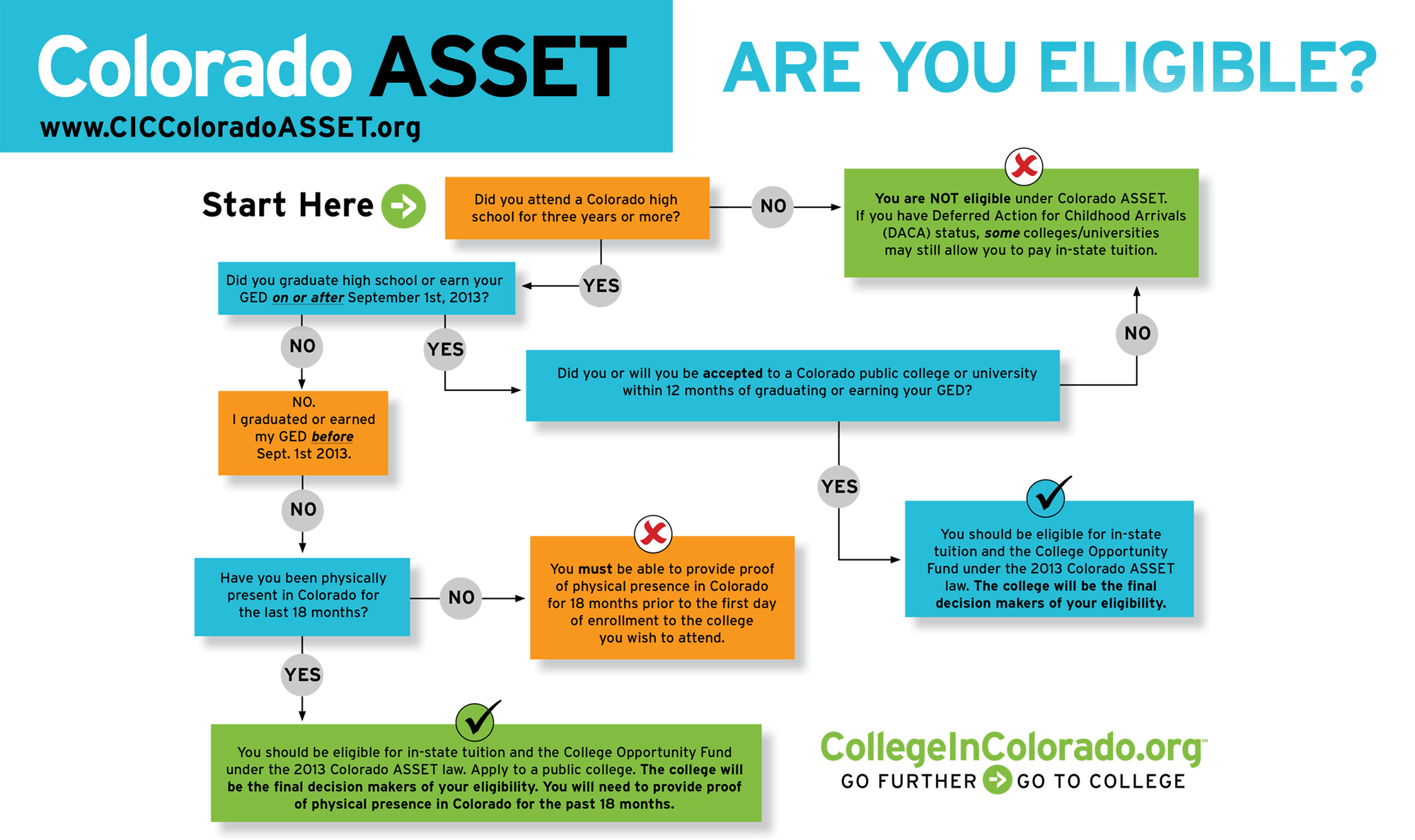 flow chart to figure out if you are eligible for ASSET