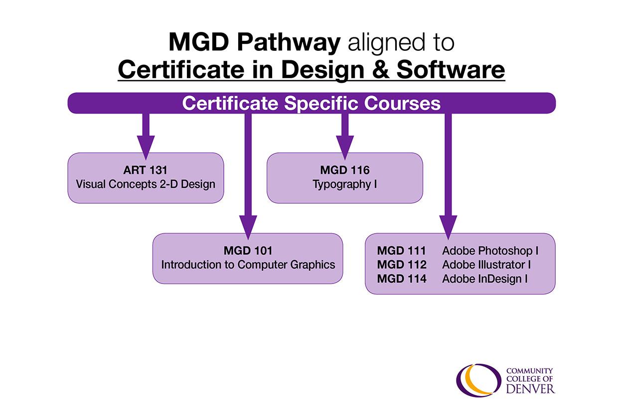 mgd pathway map