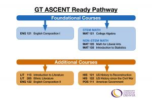 graph of courses for the GT ASCENT Ready Pathway
